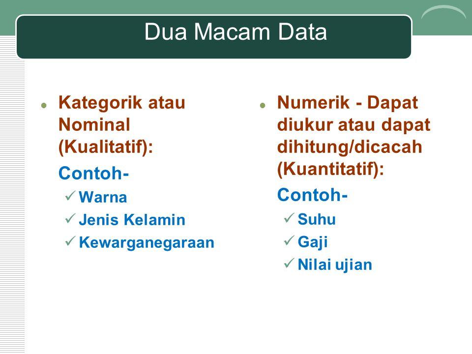 Dua Macam Data Kategorik atau Nominal (Kualitatif): Contoh- Warna Jenis Kelamin Kewarganegaraan Numerik - Dapat diukur atau dapat dihitung/dicacah (Kuantitatif): Contoh- Suhu Gaji Nilai ujian