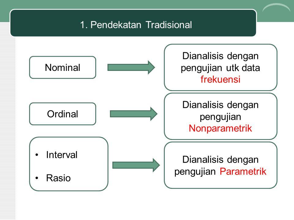Nominal Dianalisis dengan pengujian utk data frekuensi Interval Rasio Ordinal Dianalisis dengan pengujian Nonparametrik Dianalisis dengan pengujian Pa