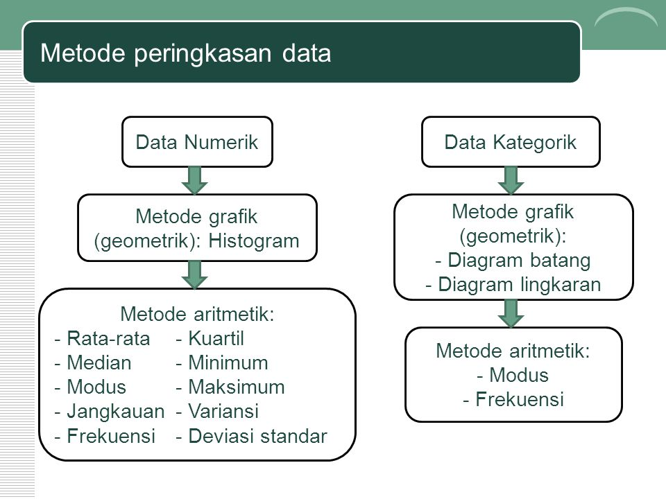 Metode peringkasan data Data Numerik Metode grafik (geometrik): Histogram Metode aritmetik: - Rata-rata- Kuartil - Median- Minimum - Modus- Maksimum - Jangkauan- Variansi - Frekuensi- Deviasi standar Data Kategorik Metode grafik (geometrik): - Diagram batang - Diagram lingkaran Metode aritmetik: - Modus - Frekuensi