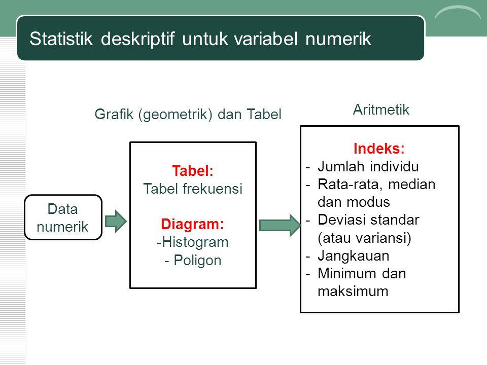 Statistik deskriptif untuk variabel numerik Data numerik Tabel: Tabel frekuensi Diagram: -Histogram - Poligon Grafik (geometrik) dan Tabel Aritmetik Indeks: -Jumlah individu -Rata-rata, median dan modus -Deviasi standar (atau variansi) -Jangkauan -Minimum dan maksimum