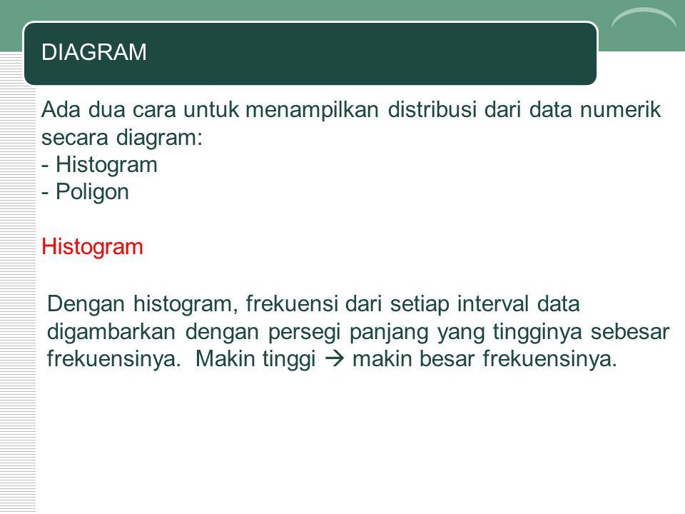 DIAGRAM Ada dua cara untuk menampilkan distribusi dari data numerik secara diagram: - Histogram - Poligon Histogram Dengan histogram, frekuensi dari s