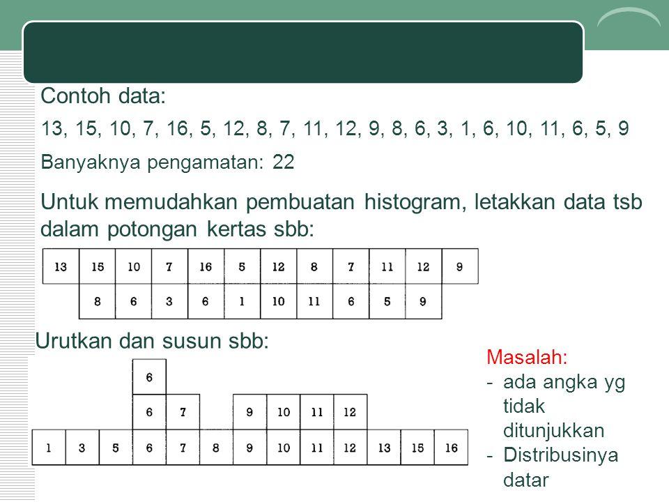 Contoh data: 13, 15, 10, 7, 16, 5, 12, 8, 7, 11, 12, 9, 8, 6, 3, 1, 6, 10, 11, 6, 5, 9 Banyaknya pengamatan: 22 Untuk memudahkan pembuatan histogram,