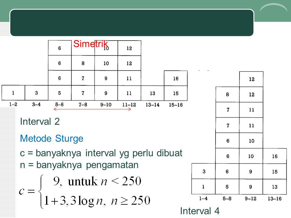 Interval 2 Interval 4 Simetrik Metode Sturge c = banyaknya interval yg perlu dibuat n = banyaknya pengamatan