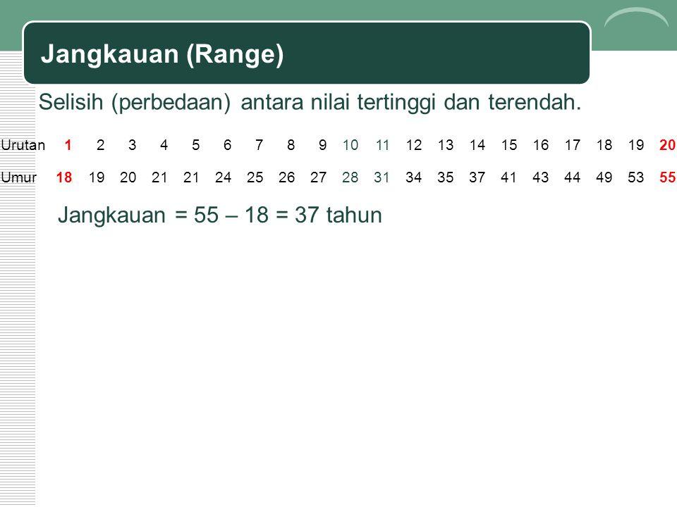 Jangkauan (Range) Selisih (perbedaan) antara nilai tertinggi dan terendah. Urutan1234567891011121314151617181920 Umur18192021 242526272831343537414344