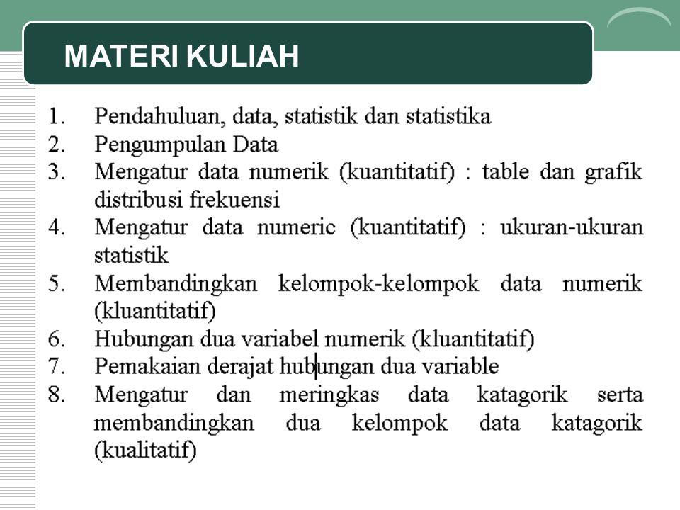 Bentuk Distribusi Kelompokkan data UMUR dengan lebar interval 10 tahun, mulai dari umur 16 tahun.