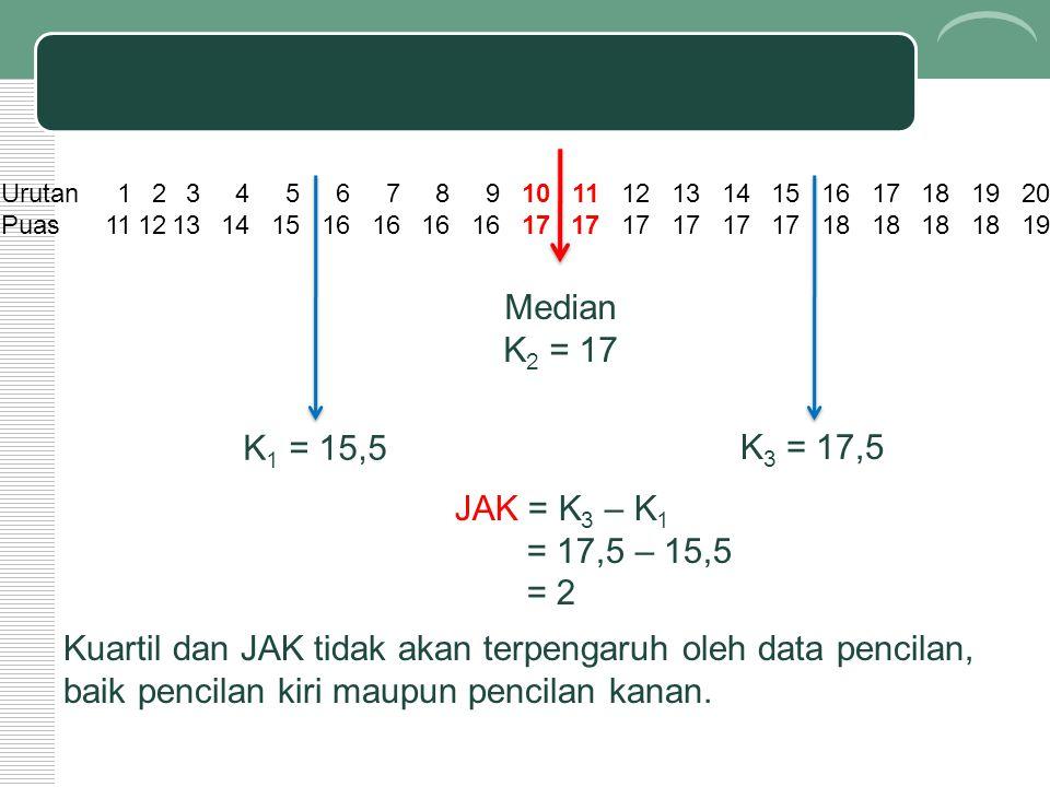 Urutan1234567891011121314151617181920 Puas111213141516 17 18 19 Median K 2 = 17 K 1 = 15,5 K 3 = 17,5 JAK = K 3 – K 1 = 17,5 – 15,5 = 2 Kuartil dan JAK tidak akan terpengaruh oleh data pencilan, baik pencilan kiri maupun pencilan kanan.