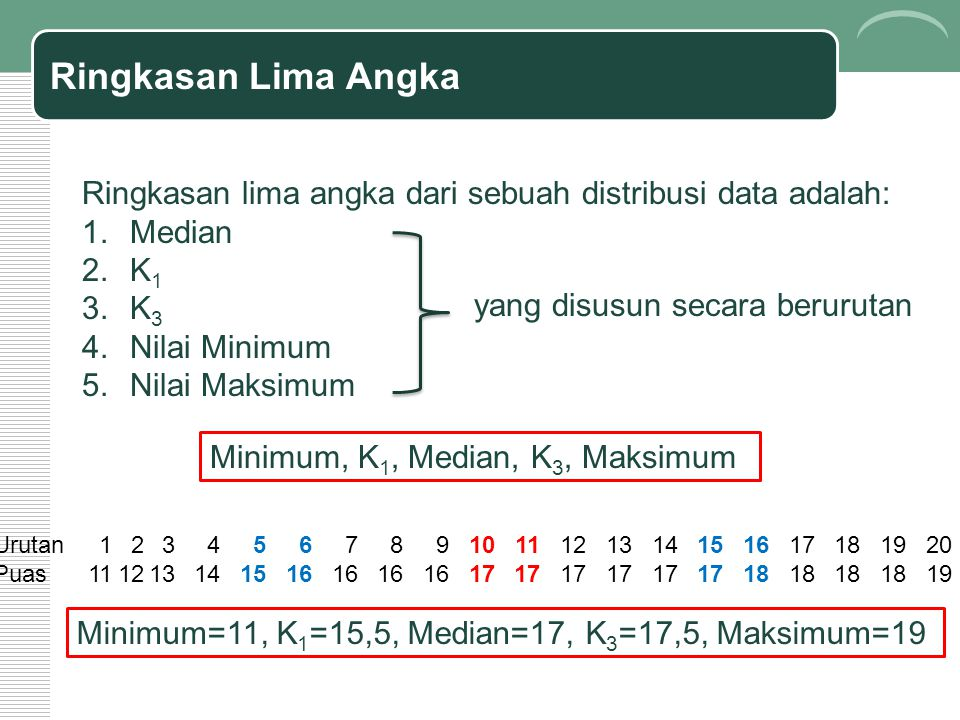 Ringkasan Lima Angka Ringkasan lima angka dari sebuah distribusi data adalah: 1.Median 2.K 1 3.K 3 4.Nilai Minimum 5.Nilai Maksimum yang disusun secara berurutan Minimum, K 1, Median, K 3, Maksimum Urutan1234567891011121314151617181920 Puas111213141516 17 18 19 Minimum=11, K 1 =15,5, Median=17, K 3 =17,5, Maksimum=19