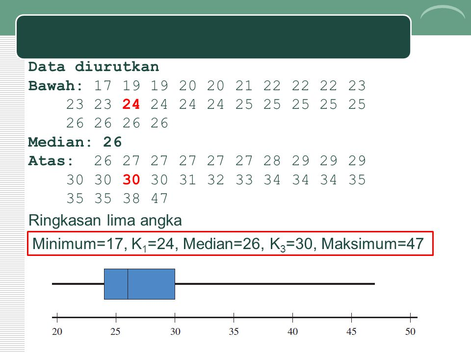 Data diurutkan Bawah: 17 19 19 20 20 21 22 22 22 23 23 23 24 24 24 24 25 25 25 25 25 26 26 26 26 Median: 26 Atas: 26 27 27 27 27 27 28 29 29 29 30 30 30 30 31 32 33 34 34 34 35 35 35 38 47 Minimum=17, K 1 =24, Median=26, K 3 =30, Maksimum=47 Ringkasan lima angka