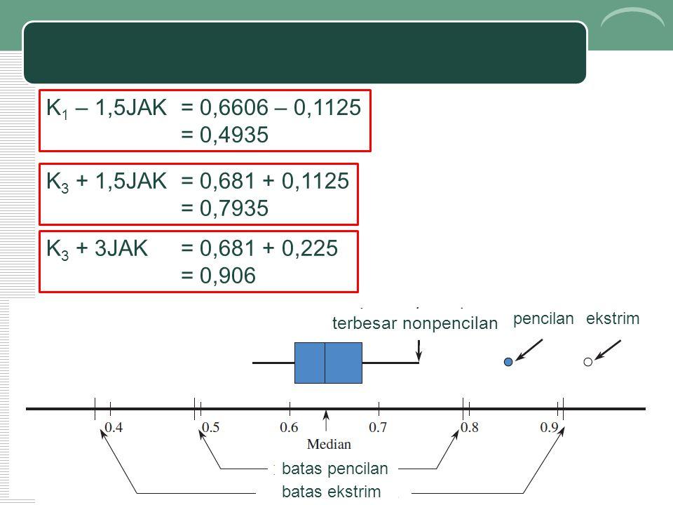 K 3 + 3JAK = 0,681 + 0,225 = 0,906 K 1 – 1,5JAK = 0,6606 – 0,1125 = 0,4935 K 3 + 1,5JAK = 0,681 + 0,1125 = 0,7935 terbesar nonpencilan pencilanekstrim batas pencilan batas ekstrim