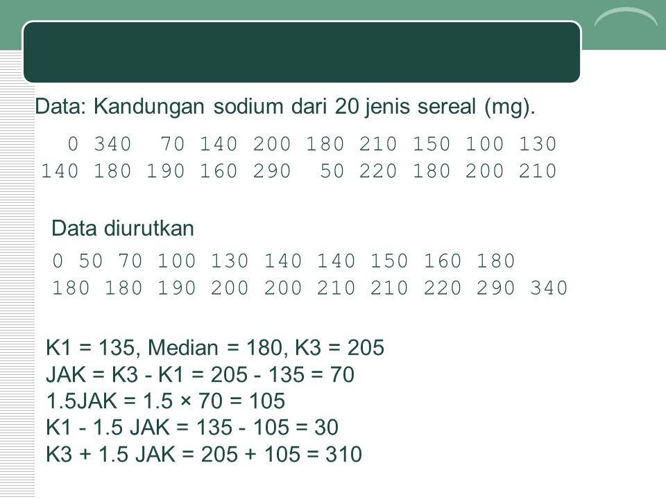 0 340 70 140 200 180 210 150 100 130 140 180 190 160 290 50 220 180 200 210 Data: Kandungan sodium dari 20 jenis sereal (mg). K1 = 135, Median = 180,