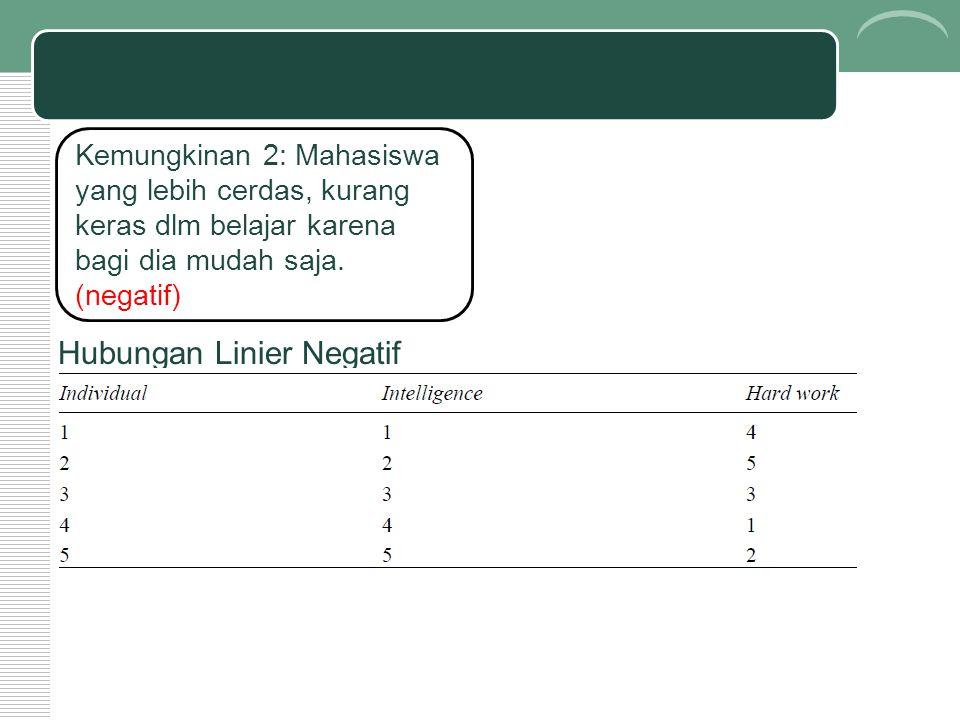 Kemungkinan 2: Mahasiswa yang lebih cerdas, kurang keras dlm belajar karena bagi dia mudah saja. (negatif) Hubungan Linier Negatif