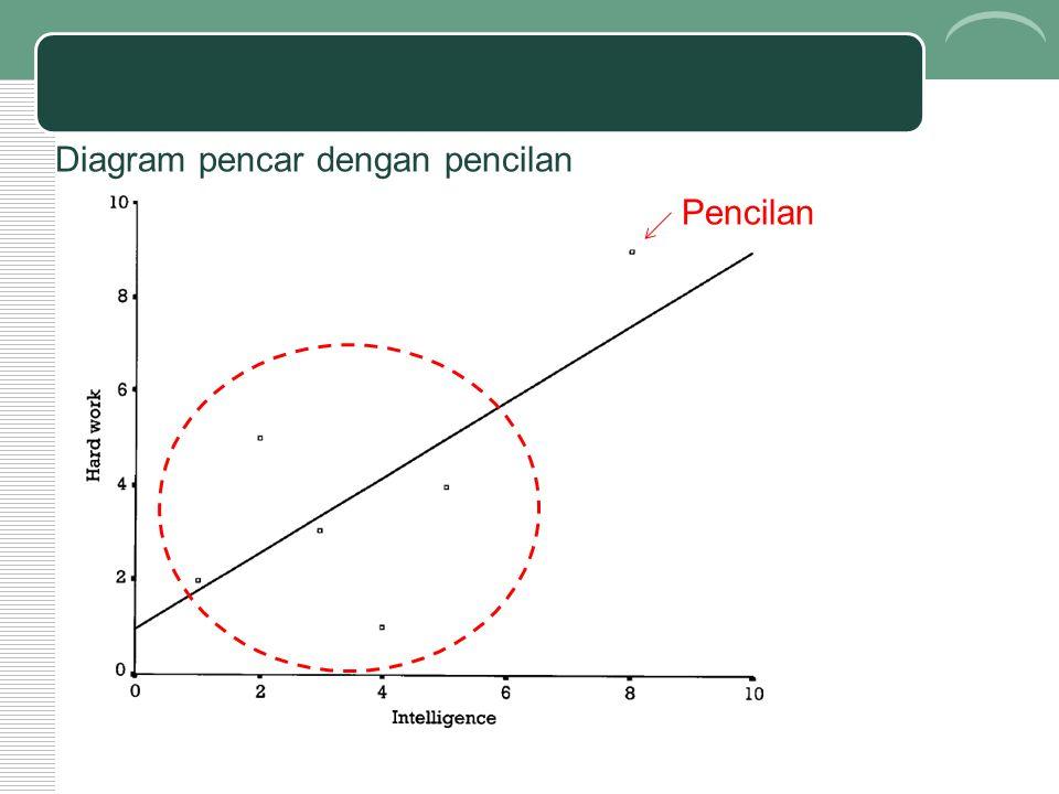 Diagram pencar dengan pencilan Pencilan