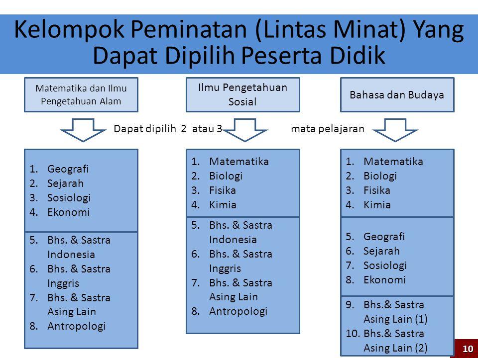 Deskripsi Matematika dan Ilmu Pengetahuan Alam Ilmu Pengetahuan Sosial Bahasa dan Budaya 1.Matematika 2.Biologi 3.Fisika 4.Kimia 5.Bhs. & Sastra Indon