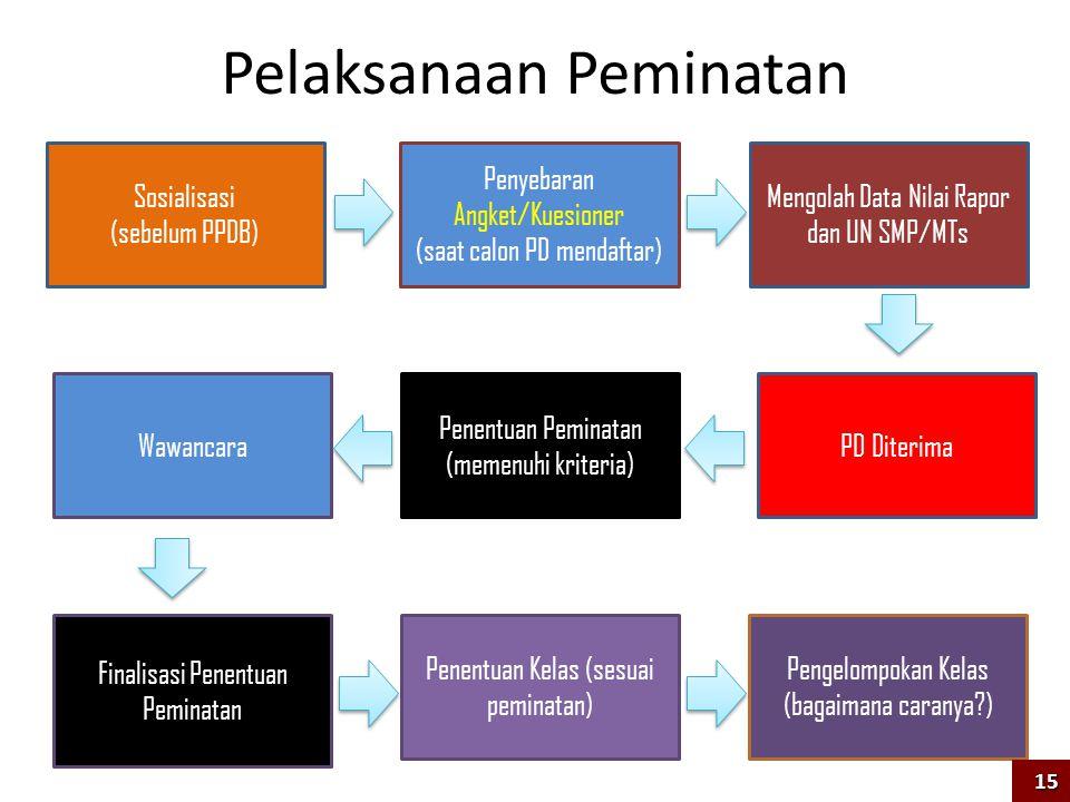 Sosialisasi (sebelum PPDB) Penyebaran Angket/Kuesioner (saat calon PD mendaftar) Penentuan Peminatan (memenuhi kriteria) Wawancara Finalisasi Penentua