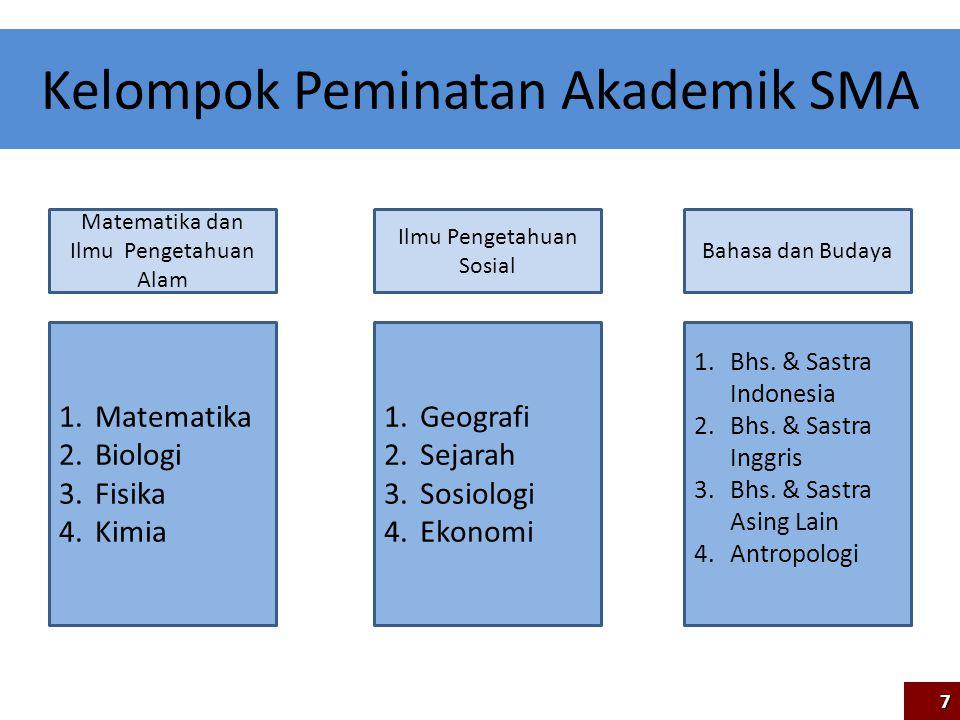 Deskripsi Matematika dan Ilmu Pengetahuan Alam Ilmu Pengetahuan Sosial Bahasa dan Budaya 1.Matematika 2.Biologi 3.Fisika 4.Kimia 1.Geografi 2.Sejarah