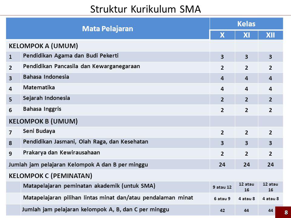 Mata Pelajaran Kelas XXIXII KELOMPOK A (UMUM) 1 Pendidikan Agama dan Budi Pekerti 333 2 Pendidikan Pancasila dan Kewarganegaraan 222 3 Bahasa Indonesi