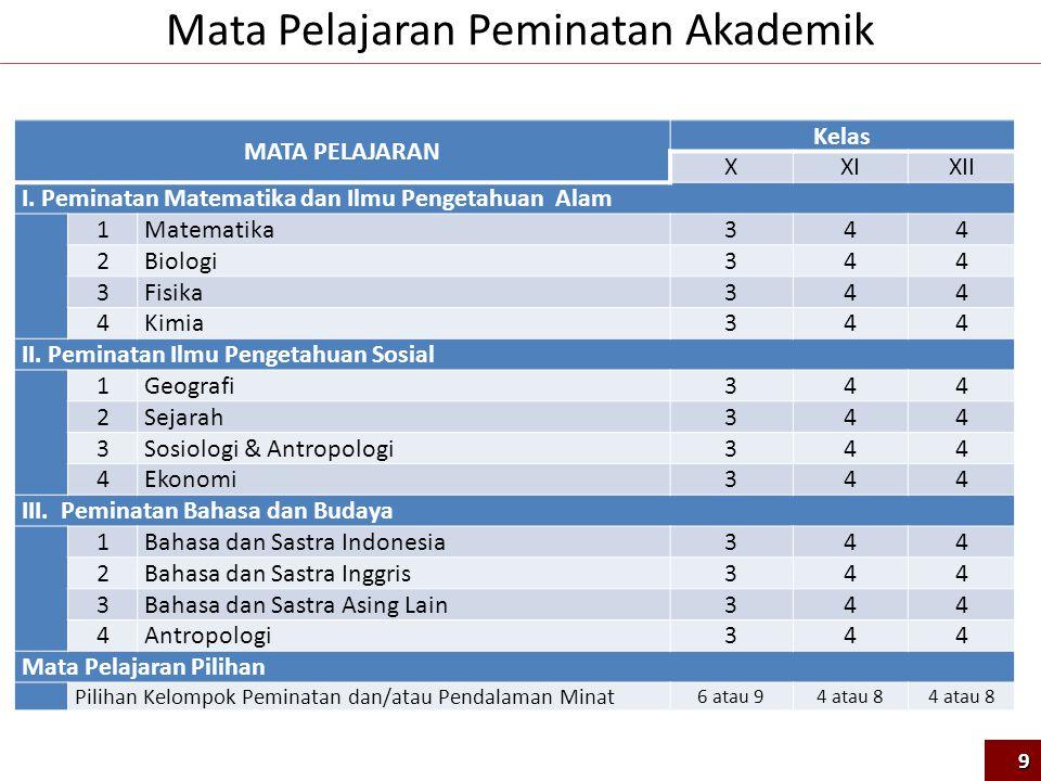 MATA PELAJARAN Kelas XXIXII I. Peminatan Matematika dan Ilmu Pengetahuan Alam 1 Matematika 344 2 Biologi 344 3 Fisika 344 4 Kimia 344 II. Peminatan Il