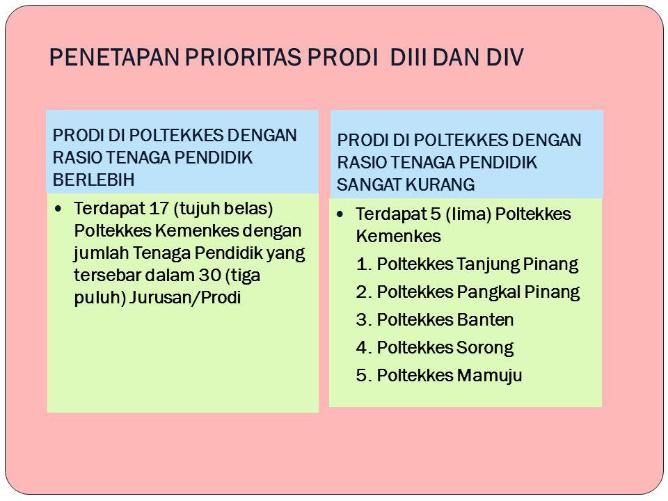 PENETAPAN PRIORITAS PRODI DIII DAN DIV PRODI DI POLTEKKES DENGAN RASIO TENAGA PENDIDIK BERLEBIH PRODI DI POLTEKKES DENGAN RASIO TENAGA PENDIDIK SANGAT KURANG Terdapat 17 (tujuh belas) Poltekkes Kemenkes dengan jumlah Tenaga Pendidik yang tersebar dalam 30 (tiga puluh) Jurusan/Prodi Terdapat 5 (lima) Poltekkes Kemenkes 1.