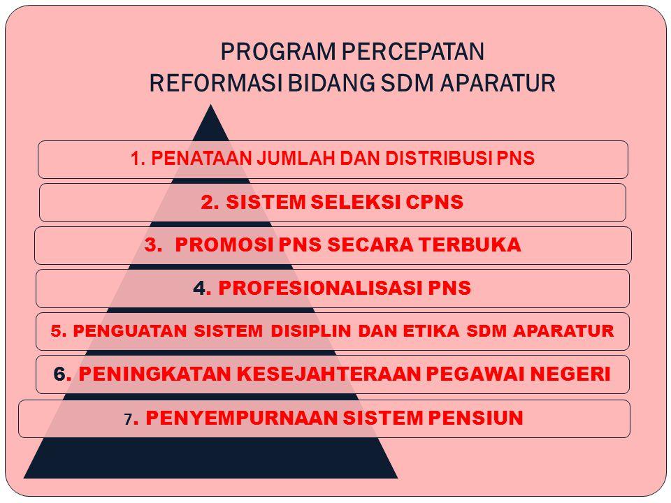 PROGRAM PERCEPATAN REFORMASI BIDANG SDM APARATUR 1.