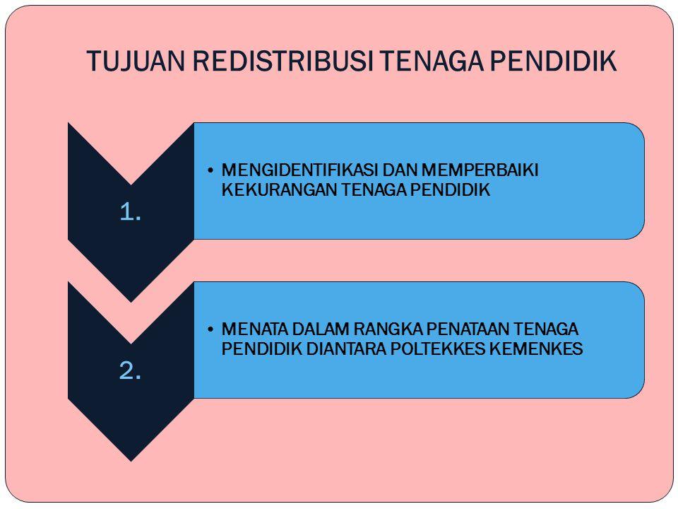 MASALAH POKOK REDISTRIBUSI TENAGA PENDIDIK 1.