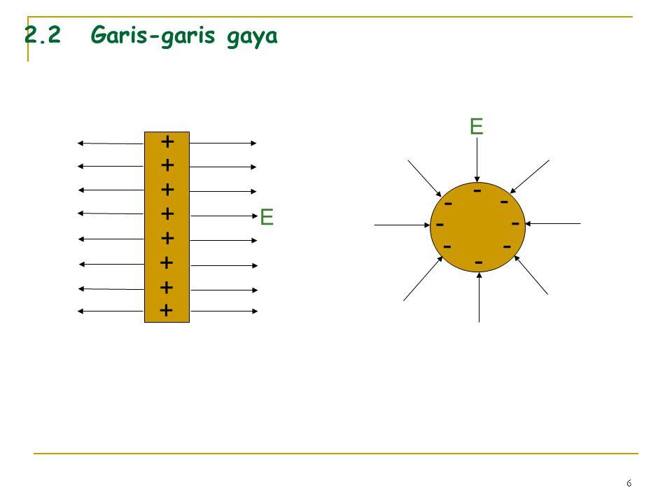 6 2.2Garis-garis gaya + + + + + + + + - - - - - - - - E E