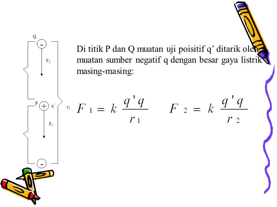 Di titik P dan Q muatan uji poisitif q' ditarik oleh muatan sumber negatif q dengan besar gaya listrik masing-masing: Q r2r2 - + P - F2F2 F1F1 q'
