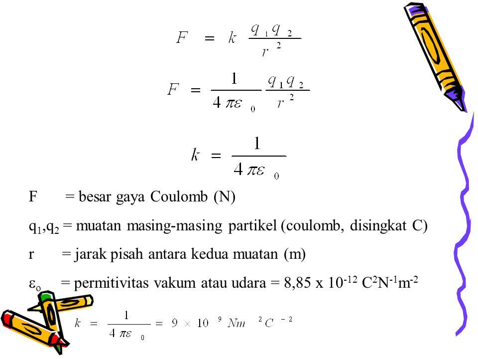 F = besar gaya Coulomb (N) q 1,q 2 = muatan masing-masing partikel (coulomb, disingkat C) r = jarak pisah antara kedua muatan (m)  o = permitivitas vakum atau udara = 8,85 x 10 -12 C 2 N -1 m -2