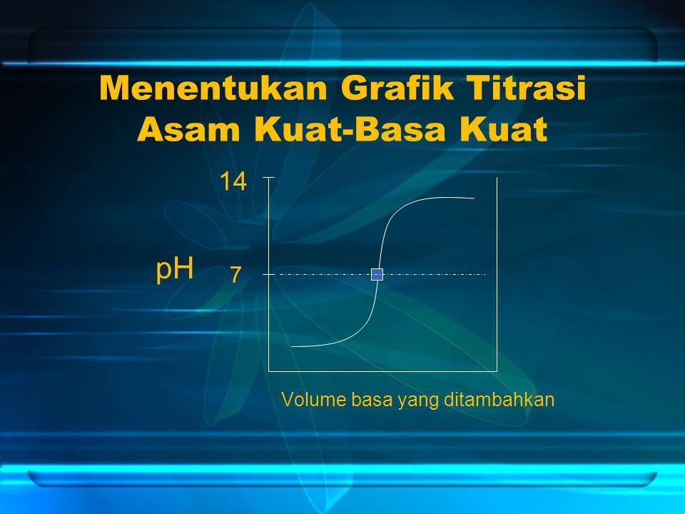 Menentukan Grafik Titrasi Asam Kuat-Basa Kuat Volume basa yang ditambahkan pH 14 7