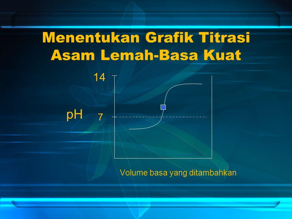 Menentukan Grafik Titrasi Asam Lemah-Basa Kuat Volume basa yang ditambahkan pH 14 7