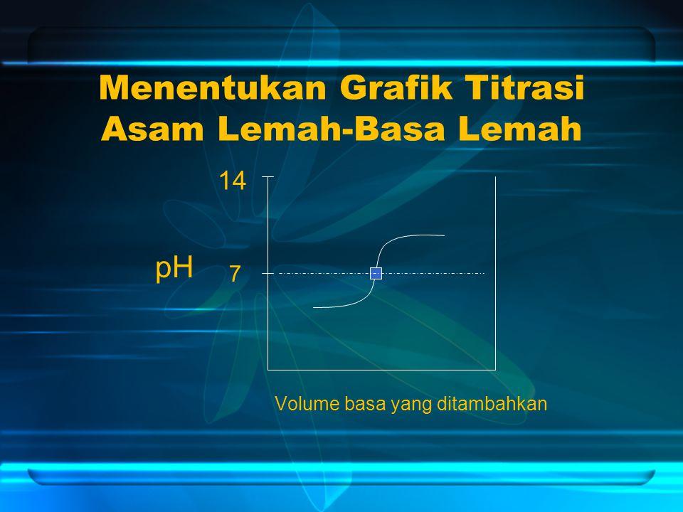 Menentukan Grafik Titrasi Asam Lemah-Basa Lemah Volume basa yang ditambahkan pH 14 7