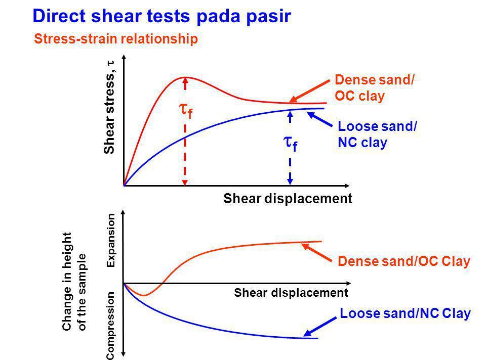 Direct shear tests pada pasir Shear stress,  Shear displacement Dense sand/ OC clay ff Loose sand/ NC clay ff Dense sand/OC Clay Loose sand/NC C