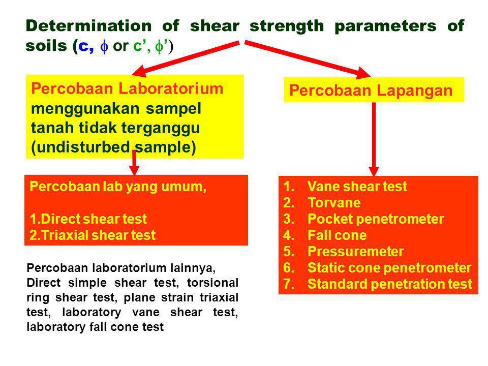  f1 Normal stress =  1 Direct shear tests pada pasir Cara menentukan parameter kuat geser c dan  Shear stress,  Shear displacement  f2 Normal stress =  2  f3 Normal stress =  3 Shear stress at failure,  f Normal stress,   Garis keruntuhan Mohr – Coulomb