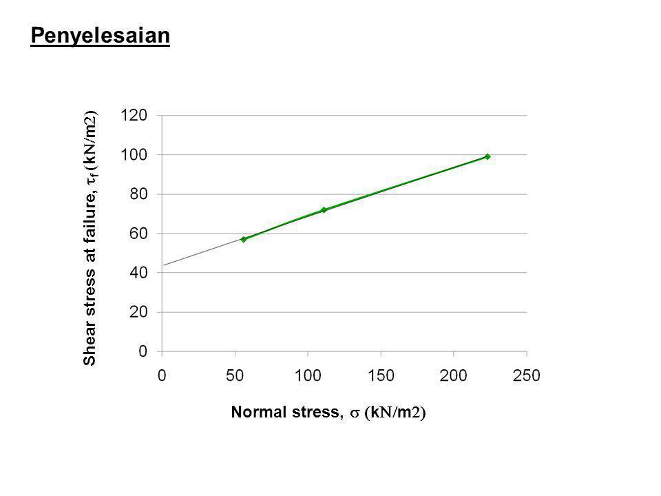Penyelesaian Shear stress at failure,  f  k  m  Normal stress,  k  m 