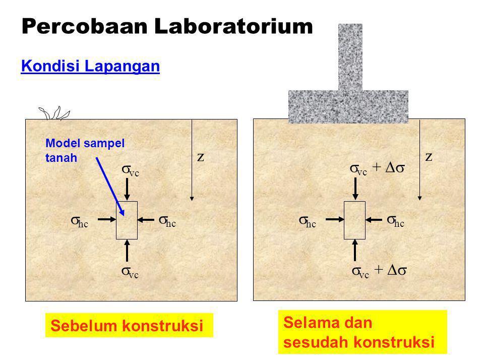 Percobaan Laboratorium Kondisi Lapangan z  vc  hc Sebelum konstruksi Model sampel tanah z  vc +   hc Selama dan sesudah konstruksi  vc + 