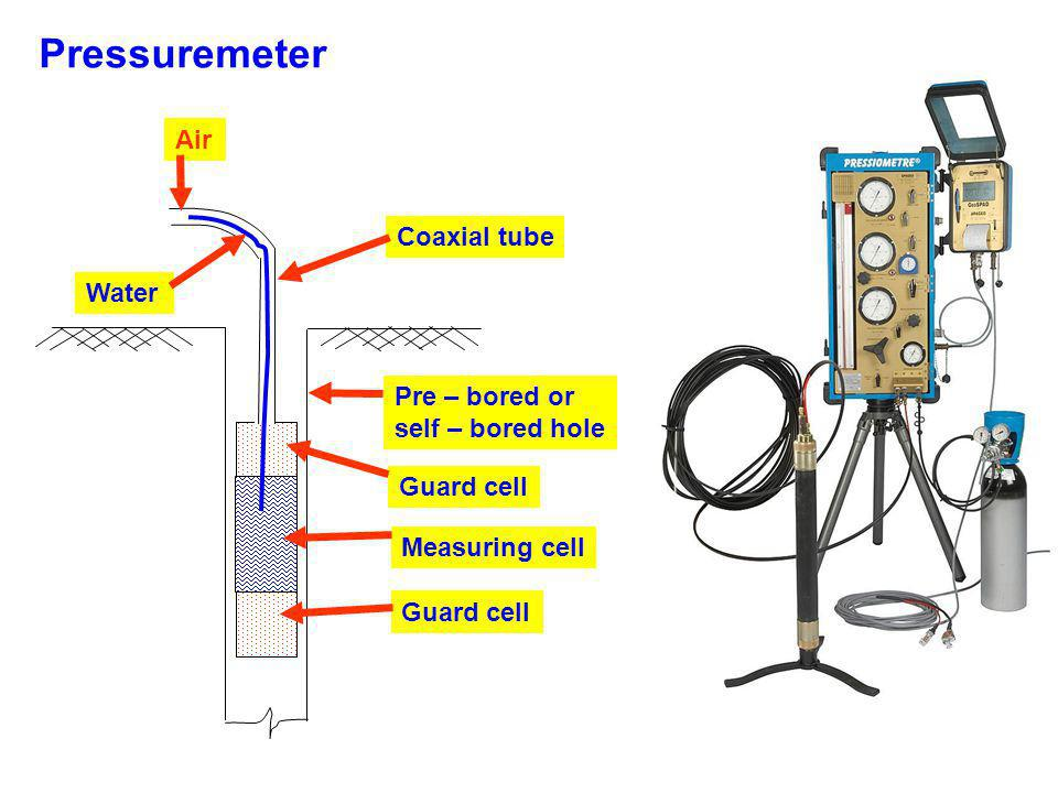 Pressuremeter Pre – bored or self – bored hole Guard cell Measuring cell Guard cell Coaxial tube Water Air