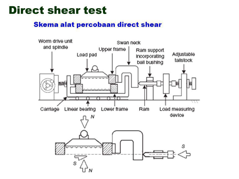 Direct shear test Persiapan sampel pasir Komponen dari shear box Persiapan sampel pasir Porous plates Direct shear test adalah percobaan yang paling sesuai untuk kondisi percobaan consolidated drained khususnya pada tanah granular (contoh: pasir/sand) atau lempung keras/stiff clays