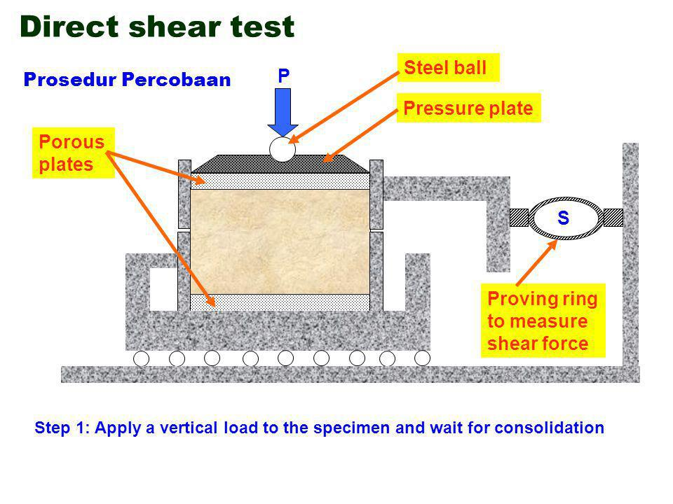 Direct shear test Step 2: Lower box is subjected to a horizontal displacement at a constant rate Step 1: Apply a vertical load to the specimen and wait for consolidation P Prosedur Percobaan Pressure plate Steel ball Proving ring to measure shear force S Porous plates