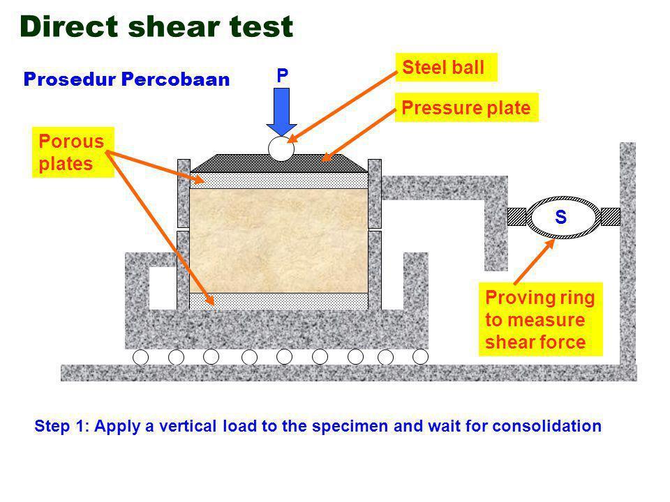 Hasil-hasil pengujian yang diperoleh dari pengujian geser langsung (direct shear) dengan ukuran sampel 60mm x 60mm pada tanah lempung berpasir sebagai berikut: Contoh Soal PercobaanBeban Normal (kN) Beban Geser pada Keruntuhan (kN) 10.200.205 20.400.26 30.800.355 Gambar garis selubung kegagalannya.