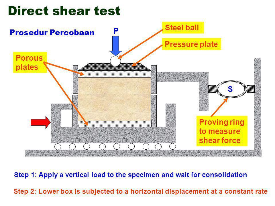 In-situ shear tests  Vane shear test  Torvane  Pocket Penetrometer  Pressuremeter (suitable for all soil types)  Static Cone Penetrometer test (Push Cone Penetrometer Test, PCPT)  Standard Penetration Test, SPT