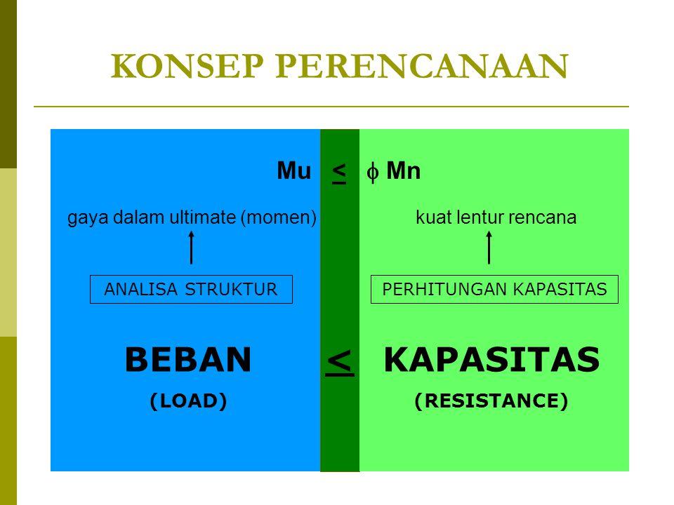 Kuat Rencana Elemen Lentur (  n) Ditentukan berdasarkan kondisi batas (ultimate) yang mungkin terjadi pada elemen lentur, yaitu: 1.