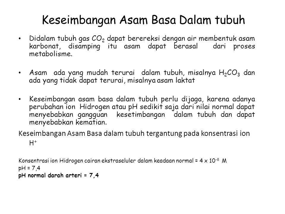 Keseimbangan Asam Basa Dalam tubuh Didalam tubuh gas CO 2 dapat berereksi dengan air membentuk asam karbonat, disamping itu asam dapat berasal dari pr