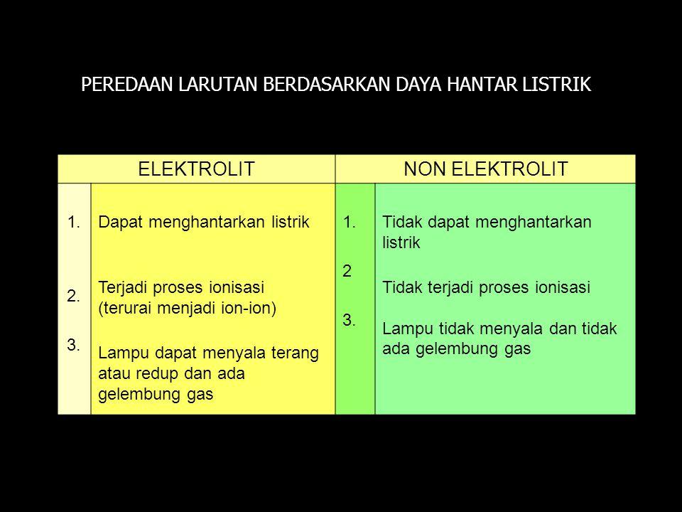 ELEKTROLITNON ELEKTROLIT 1. 2. 3. Dapat menghantarkan listrik Terjadi proses ionisasi (terurai menjadi ion-ion) Lampu dapat menyala terang atau redup