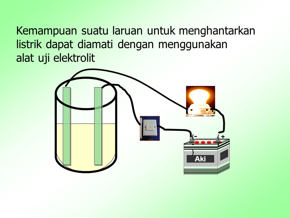 Kemampuan suatu laruan untuk menghantarkan listrik dapat diamati dengan menggunakan alat uji elektrolit Aki ( + ) (-)(-) -