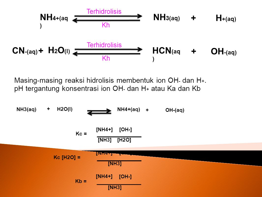 NH 4+(aq ) NH 3(aq) H +(aq) + Terhidrolisis Kh Masing-masing reaksi hidrolisis membentuk ion OH - dan H +. pH tergantung konsentrasi ion OH - dan H +