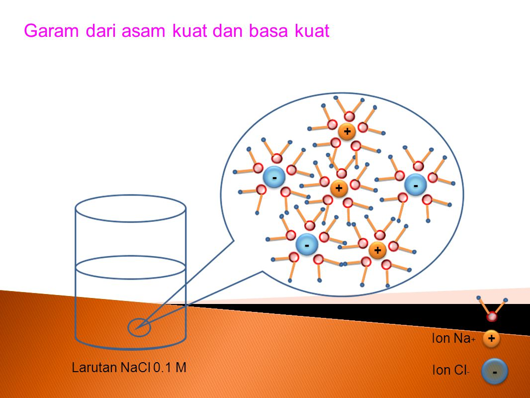Penjelasannya: Perhatikan persamaan reaksi berikut: NaCl(aq) Na+(aq) Cl-(aq)+ Terionisasi sempurna Asam konjugasi lemah Basa konjugasi lemah Tidak terhidrolisis Terbentuk dari Asam kuat HCl Basa kuat NaOH Apakah garam NaCl terhidrolisis?