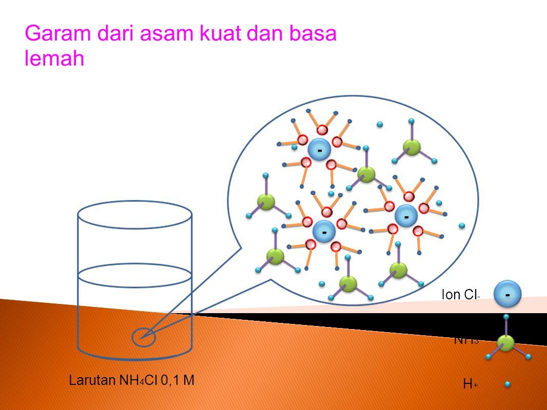 Penjelasannya : Perhatikan persamaan reaksi berikut: NH 4 Cl (aq ) NH 4+(aq ) Cl -(aq) + Terionisasi sempurna Asam konjugasi kuat Basa konjugasi lemah Terhidrolisi s Terbentuk dari Asam kuat HCl Basa lemah NH 4 OH Apakah garam NH4Cl terhidrolisis ?