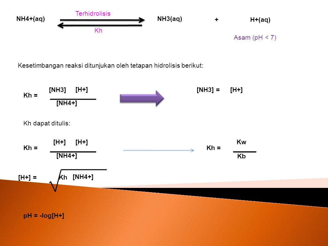 NH4+(aq) NH3(aq) H+(aq)+ Terhidrolisis Kh Kesetimbangan reaksi ditunjukan oleh tetapan hidrolisis berikut: [NH3] Kh = [NH4+] [H+] [NH3] = Kh dapat dit