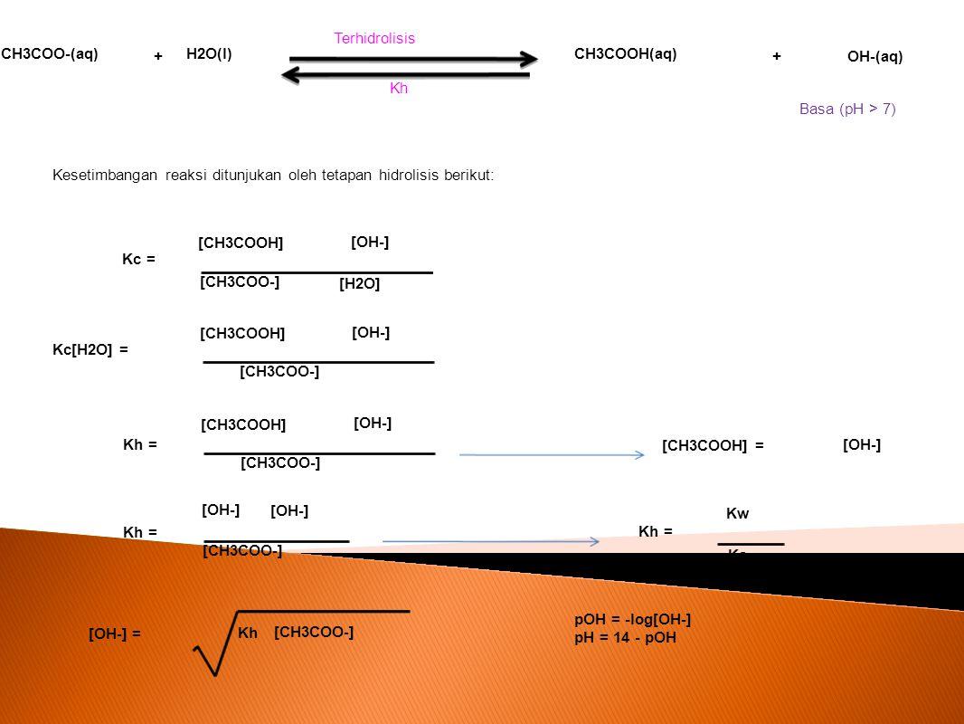 CH3COO-(aq) CH3COOH(aq) OH-(aq)+ Terhidrolisis Kh Kesetimbangan reaksi ditunjukan oleh tetapan hidrolisis berikut: [CH3COOH] Kc = [CH3COO-] [OH-] Kh =
