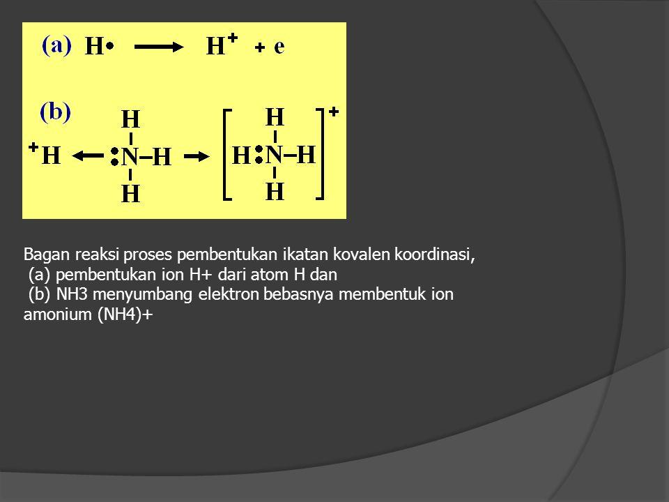b. Ikatan kovalen non polar. Jika pasangan elektron yg digunakan tertarik sama kuat pd semua atom, contoh : - Cl2, Br2, I2, O2 N2 dll - CH4, CCl4, C6H