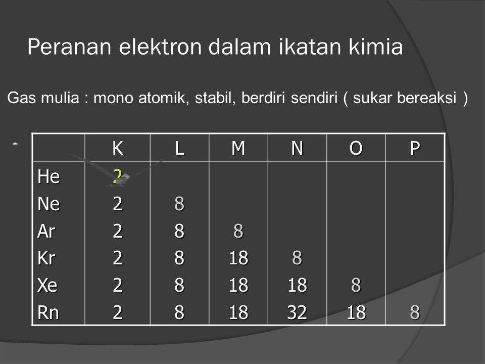 Peranan elektron dalam ikatan kimia Gas mulia : mono atomik, stabil, berdiri sendiri ( sukar bereaksi ) KLMNOP HeNeArKrXeRn222222888888181818818328188